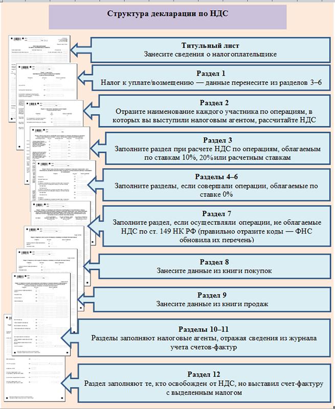Образец заполнения налоговой декларации по НДС в 2019 году