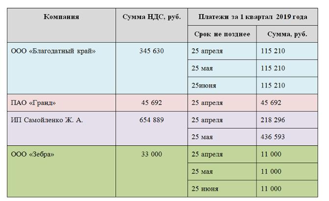 Нюансы платежных сроков по налогам с квартальным налоговым периодом