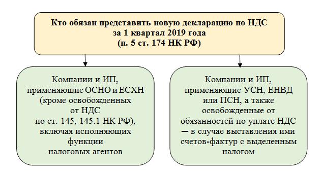 Изображение - Налоговая декларация по ндс 2019 года 1_pic1
