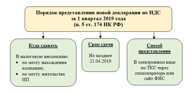 Изображение - Налоговая декларация по ндс 2019 года 1_pic2