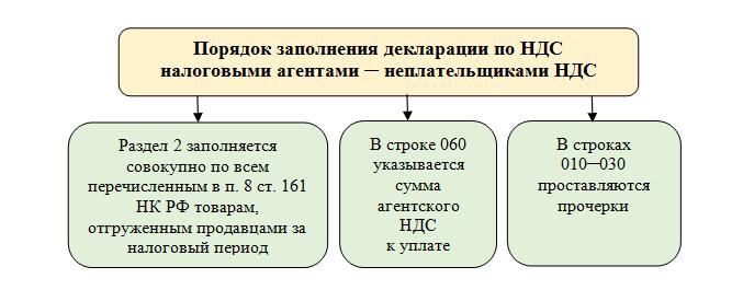 Изображение - Налоговая декларация по ндс 2019 года 1_pic4