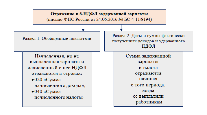 Заполнение и сдача формы 6-НДФЛ за 1 квартал 2019 года