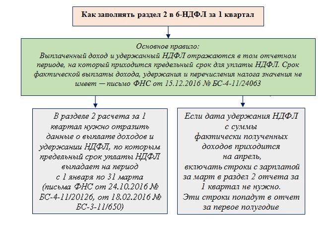 Образец заполнения 6 ндфл при задержке зарплаты