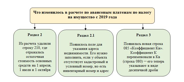 Изменения для бухгалтеров в 2019 году