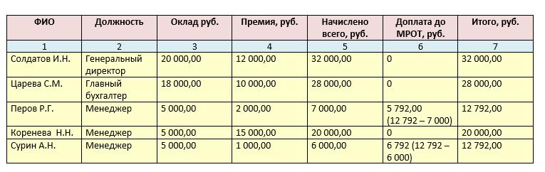 Приказ о доплате до МРОТ - образец 2020 года