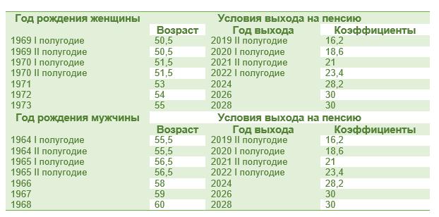 Расчет трудового стажа на крайнем севере в 2020 году
