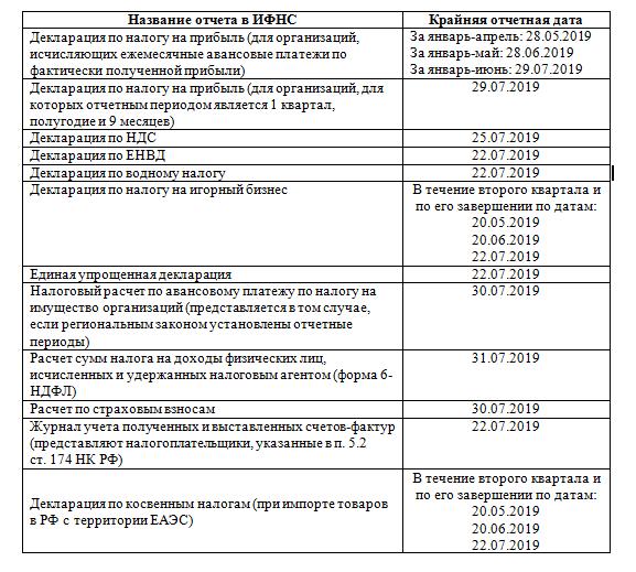 Закон о сдаче электронной отчетности в 2019 бухгалтерское обслуживание звоните