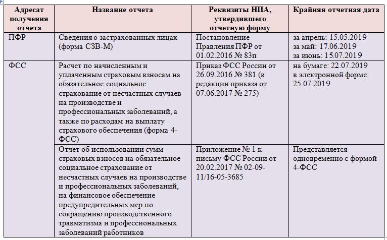Электронная отчетность в пфр 2019 консультация у бухгалтера в москве