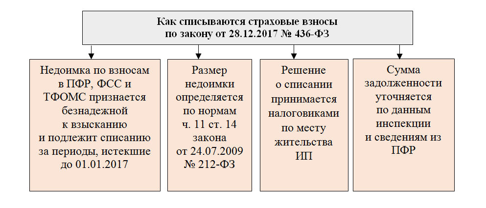 Амнистия страховых взносов ИП: как закрыть расчеты с ПФР