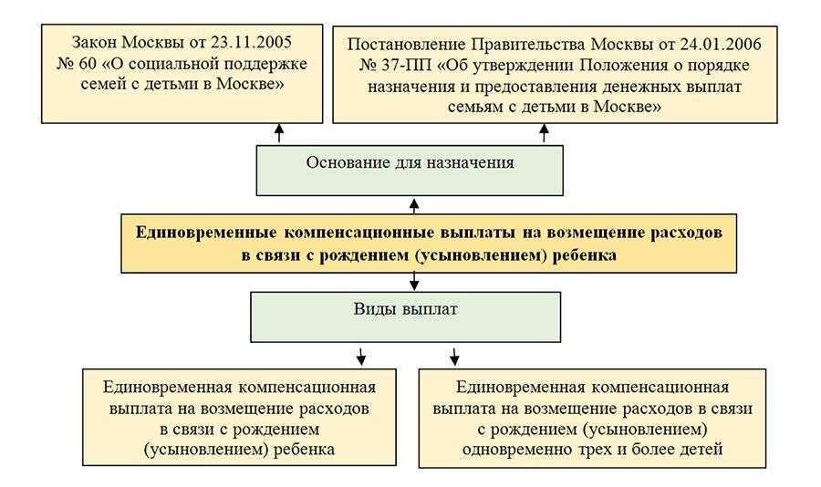 Мобильный телефон окоф 2019 амортизационная группа