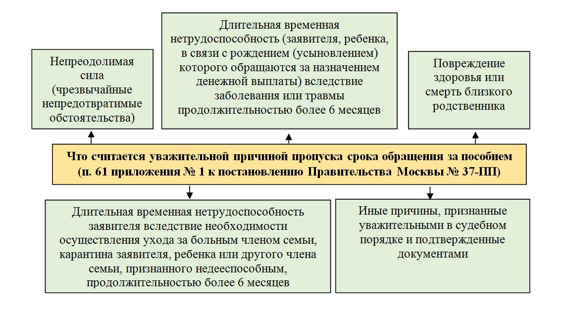 Льготы по транспортному налогу в москве в 2019 году для инвалидов