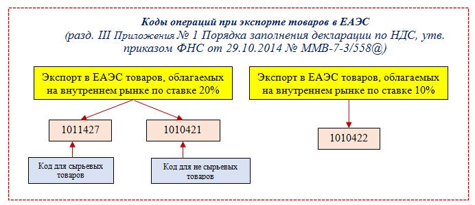 Рынок земельных участков московской области итоги 2019