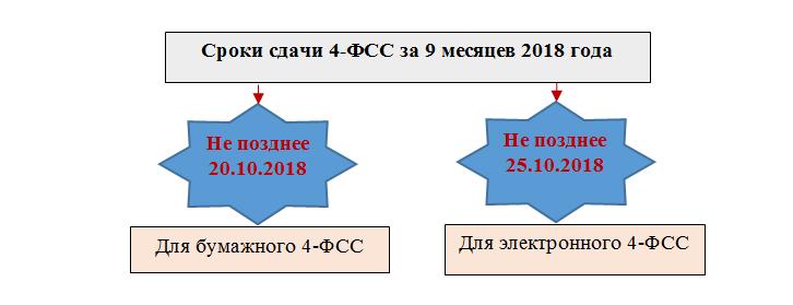 Строка 3 отражает базу для начисления взносов и представляет собой разность между соответствующими показателями строк 1 и 2.