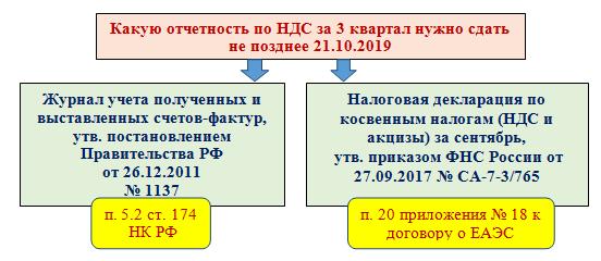 Нулевая декларация по НДС за 3 квартал 2017 года