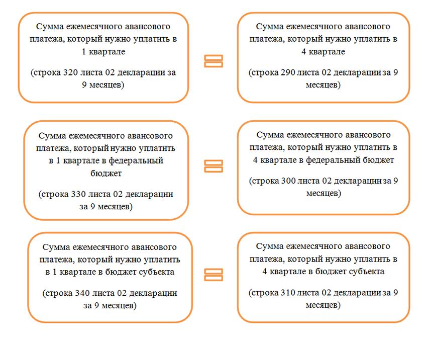 Налог на прибыль порядок расчета 2014