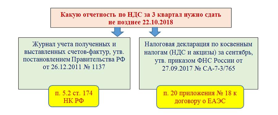 Новая НДС декларация в 2019 году: пример заполнения и форма декларации — скачать