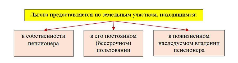 Изображение - Льготы по земельному налогу для пенсионеров 9_pic-1