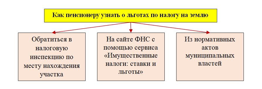 Изображение - Льготы по земельному налогу для пенсионеров 9_pic-2