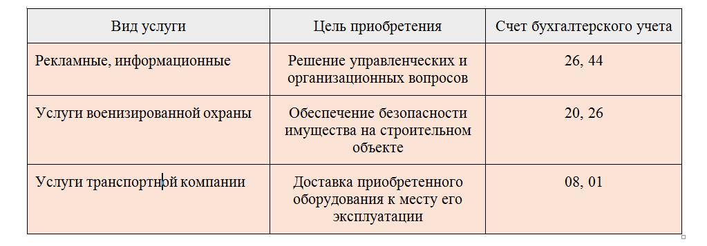 Поступление материалов от поставщиков отражается в бухгалтерском учете пррводкой