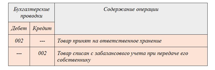 Учет поступлений материалов проводки