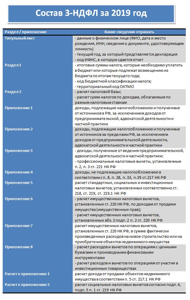 Образец заполнения 3-НДФЛ за 2019 год для сдачи в 2020 году
