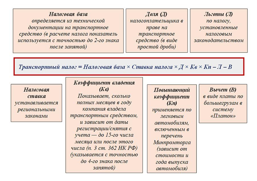 Ставки транспортный налог 2011 новосибирск прогнозы на спорт баскетбол сегодня