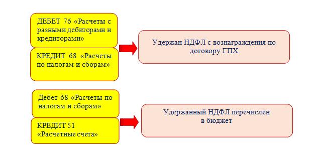 Какие делают проводки по договорам ГПХ