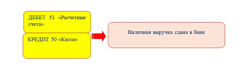 Поступление на расчетный счет через банкомат