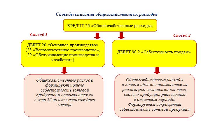 Списаны расходы связанные с реализацией продукции проводка. Расходы на продажу товара — проводки и примеры