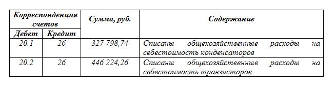 Бухгалтерские проводки списание макулатуры макулатура с вывозом в красноярске