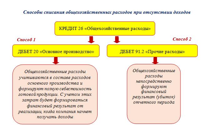 Бухгалтерские проводки списание макулатуры опасные отходы макулатура лицензирование