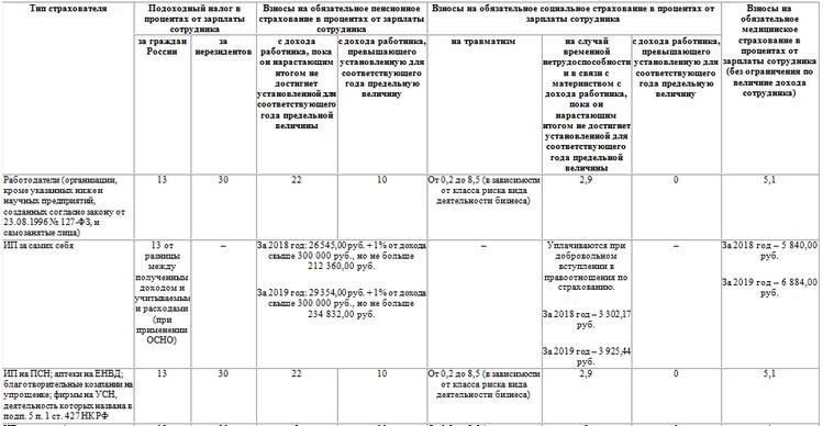 Изображение - Итоги недели новый налоговый вычет, московская ставка по налогу на имущество и зарплатные вопросы vznosy