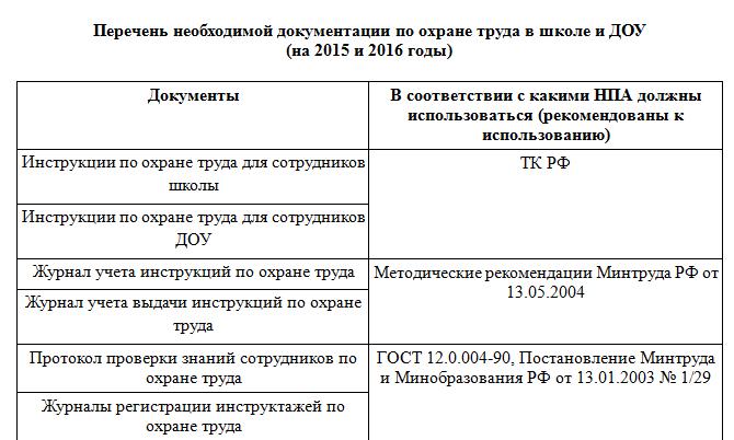 инструкция по охране труда директора школы 2015