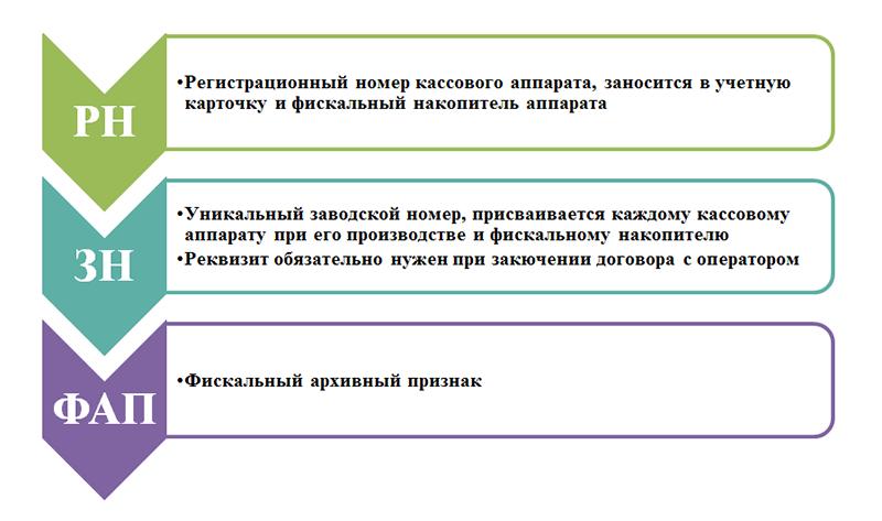Чек ККМ - расшифровка обозначений