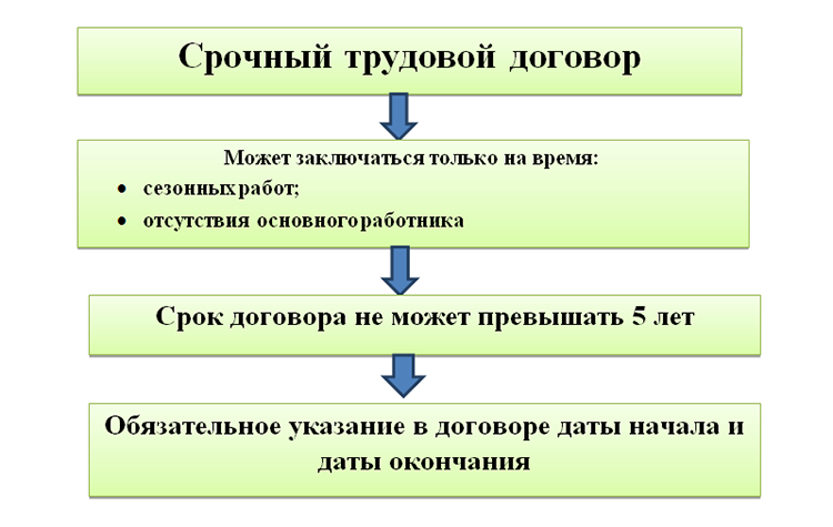 Правила приема на работу по срочному трудовому договору