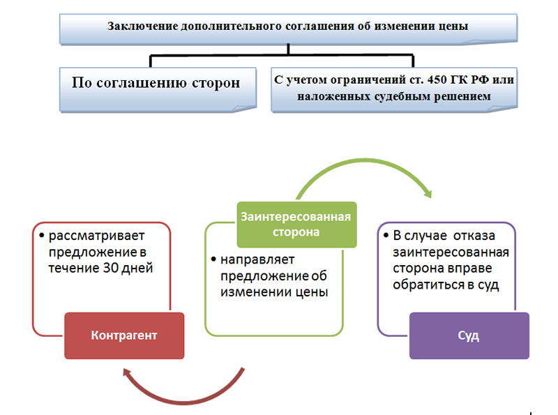 Дополнительное соглашение к договору об изменении цены
