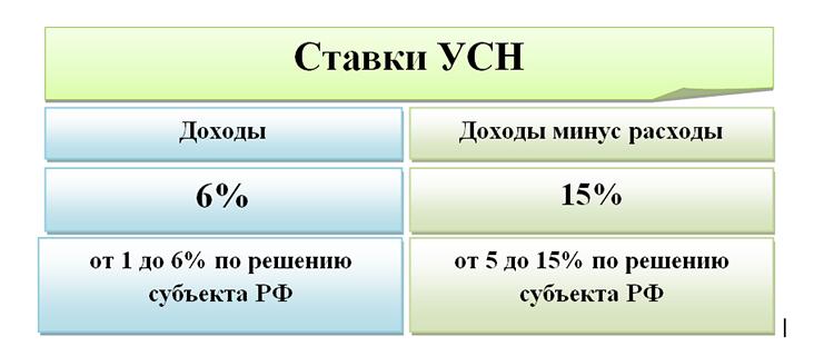 Расчет процентов по займу усн займ сроком на месяц