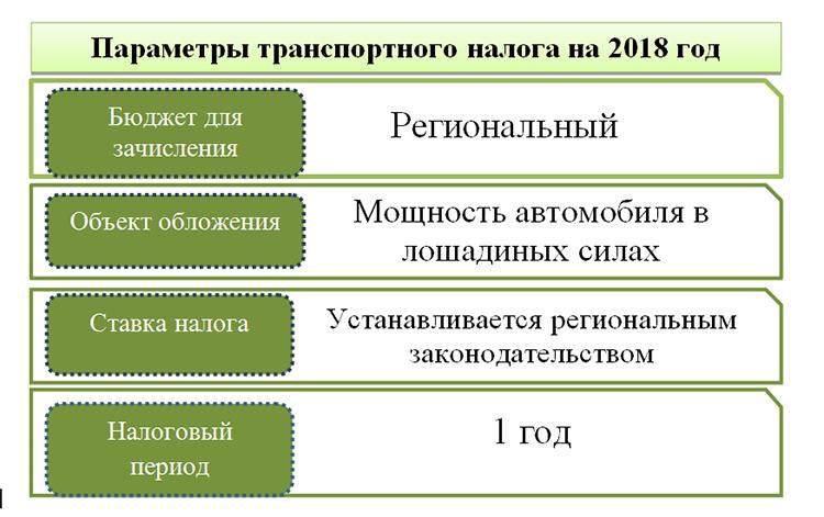 Ставки транспортного налога 2011 в удмуртии ставки транспортного налога на 2013 год