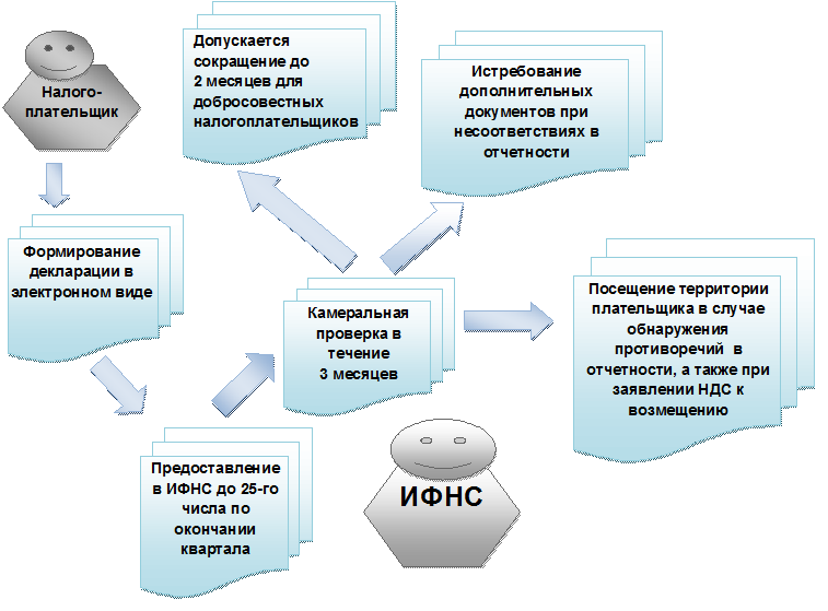 Срок камеральной проверки по НДС и подачи декларации по НДС