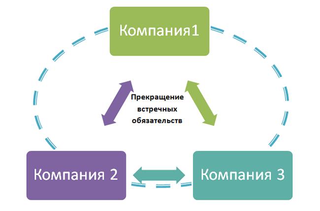Договор взаимозачета между тремя организациями - образец