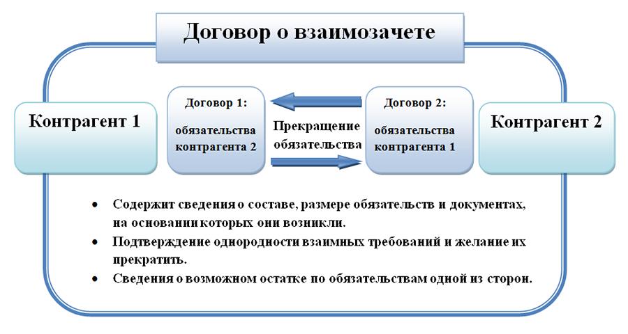 Договор взаимозачета между организациями - образец