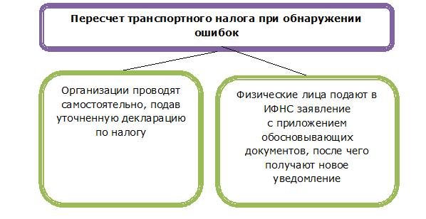 Перерасчет транспортного налога организацией