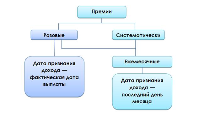 Премии в 6-НДФЛ: разновидности и характеристики