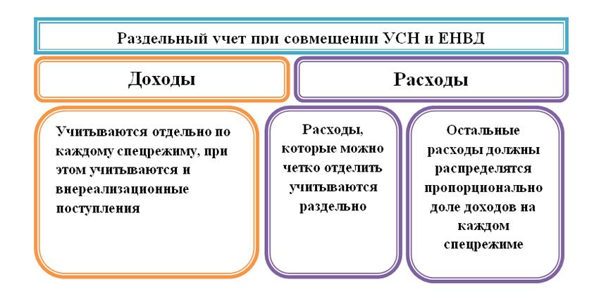 Раздельный учет при УСН и ЕНВД: порядок ведения