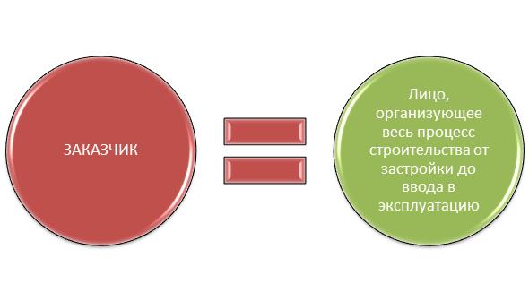 Пример Учетной Политики Строительство