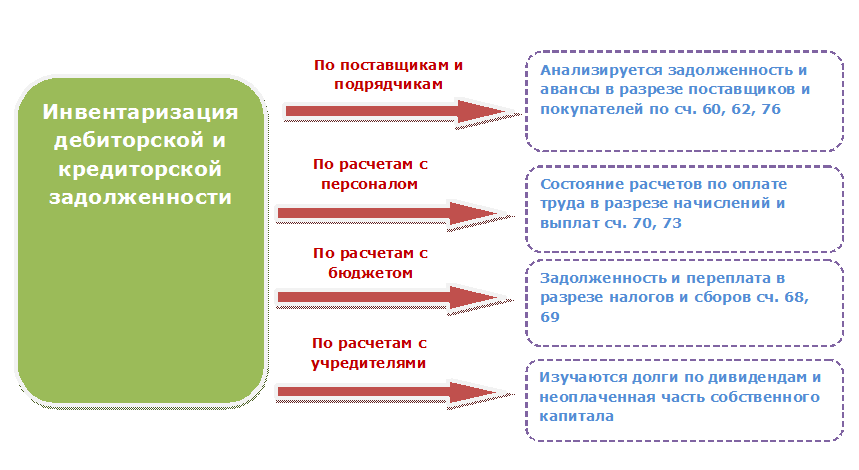 таблица внешних займов