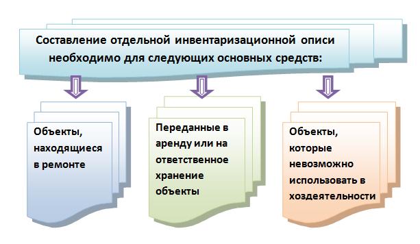 Документальное оформление инвентаризации объектов основных средств (нюансы)