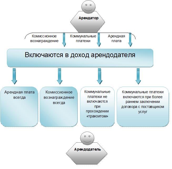 Образец Справки Расчета Потребления Коммунальных Услуг Арендатором