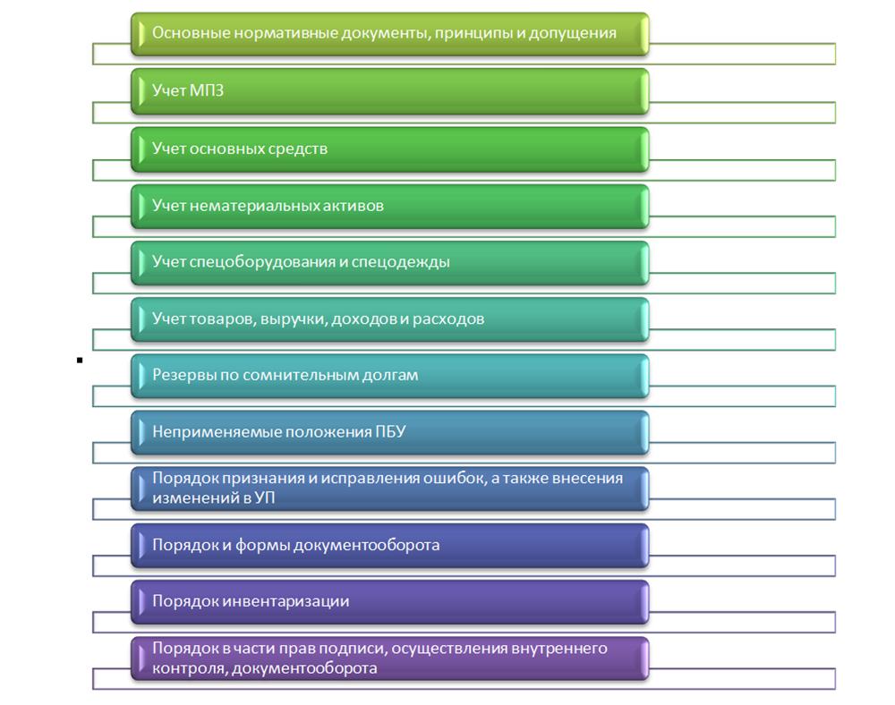 Учетная Политика в Строительной Организации образец