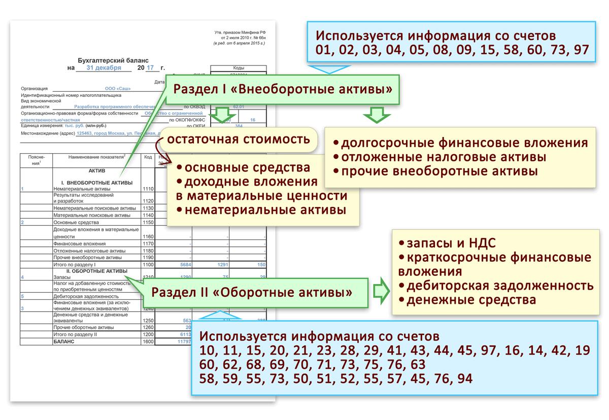 Порядок составления бухгалтерского баланса (пример)